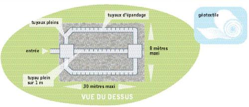 vue-de-dessus-assainissement-autonome-filtre-a-sable